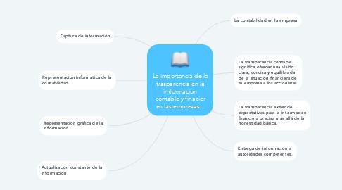 Mind Map: La importancia de la trasparencia en la imformacion contable y finacier en las empresas  .