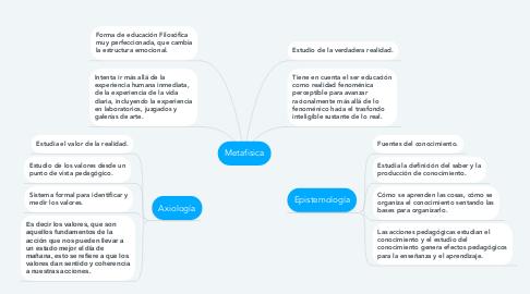 Mind Map: Metafisica