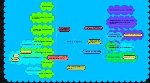 Mind Map: ETAPA DE UN PROYECTO