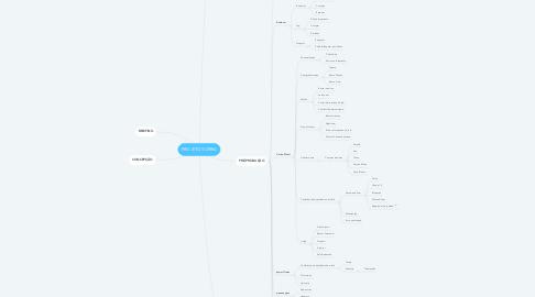 Mind Map: PROJETO SORRIA