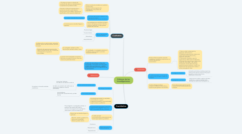 Mind Map: Enfoque de las Investigaciones