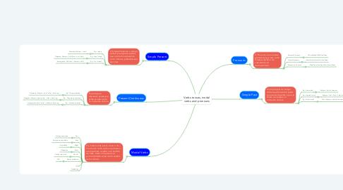 Mind Map: Verbs tenses, modal verbs and pronouns