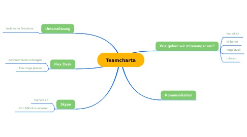 Mind Map: Teamcharta