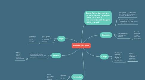 Mind Map: Estados de Ánimo