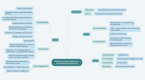 Mind Map: Эволюция представлений о когнитивной психологии