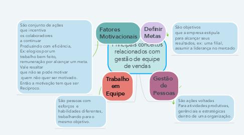Mind Map: Principais conceitos relacionados com gestão de equipe de vendas