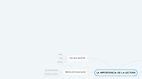 Mind Map: LA IMPORTANCIA DE LA LECTURA