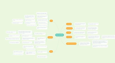 Mind Map: Tipos de faltas