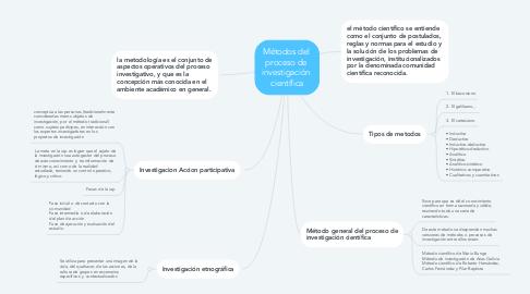 Mind Map: Métodos del  proceso de  investigación  científica