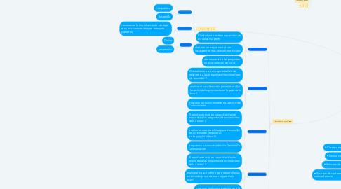 Mind Map: GESTION DEL CONOCIMIENTO Y LA INNOVACIÓN