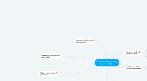 Mind Map: Sistemas Integrados de Gestión HSEQ