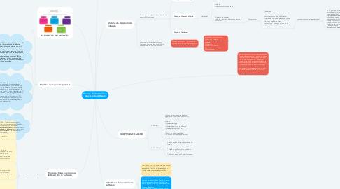 Mind Map: Proceso de desarrollo en proyecto de software