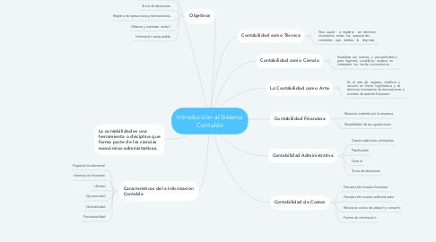 Mind Map: Introducción al Sistema Contable