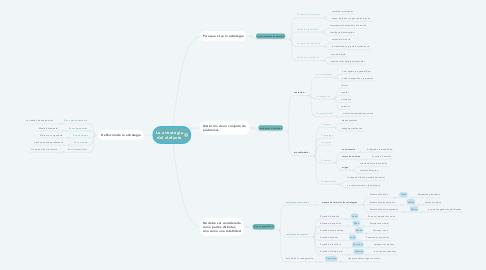 Mind Map: La estrategia del elefante
