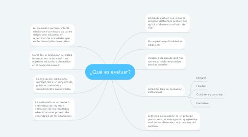 Mind Map: ¿Qué es evaluar?