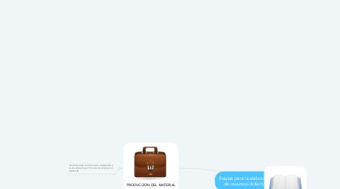 Mind Map: Etapas para la elaboración  de recursos didácticos