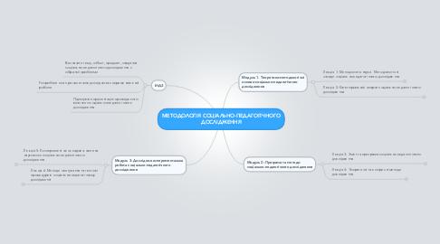 Mind Map: МЕТОДОЛОГІЯ СОЦІАЛЬНО-ПЕДАГОГІЧНОГО ДОСЛІДЖЕННЯ