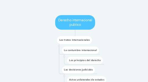 Mind Map: Derecho internacional publico