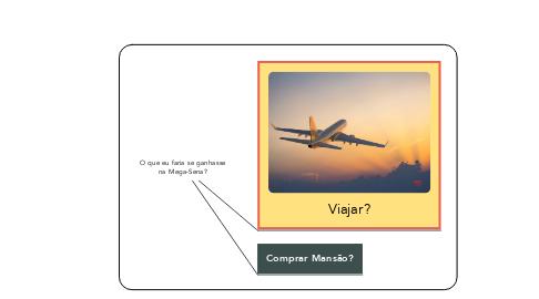 Mind Map: O que eu faria se ganhasse na Mega-Sena?