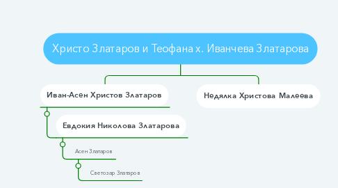 Mind Map: Христо Златаров и Теофана х. Иванчева Златарова