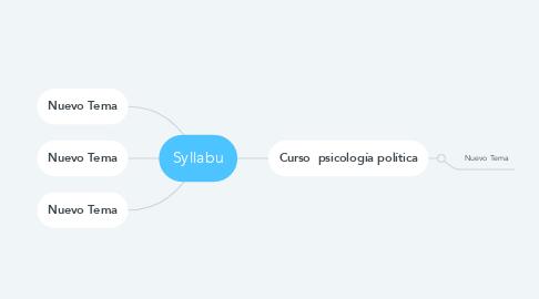 Mind Map: Syllabu