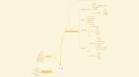 Mind Map: LEY 1014 AÑO 2006