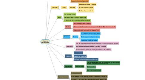 Mind Map: Agentes Fitopatógenos