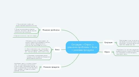 Mind Map: Ситуация > Опрос > решение проблемы > боль > реклама продукта