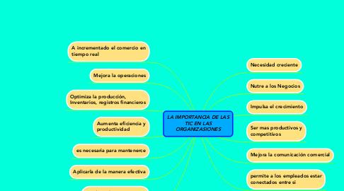 Mind Map: LA IMPORTANCIA DE LAS TIC EN LAS ORGANIZASIONES