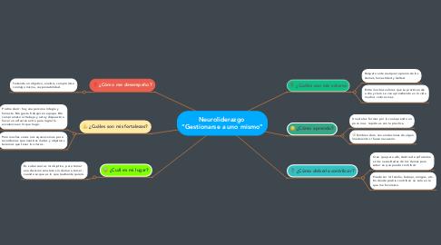 "Mind Map: Neuroliderazgo  ""Gestionarse a uno mismo"""