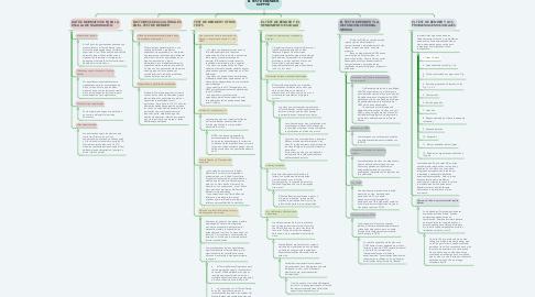 Mind Map: EL TEST DE BENDER- KOPPITZ