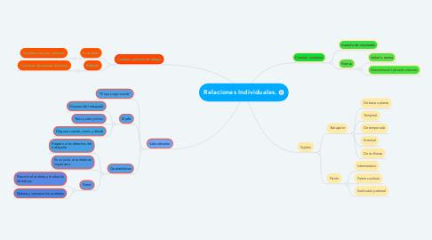 Mind Map: Relaciones Individuales.