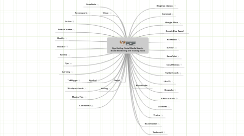 Mind Map: Ego-Surfing, Social Media Search, Brand Monitoring and Tracking Tools