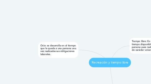 Mind Map: Recreación y tiempo libre