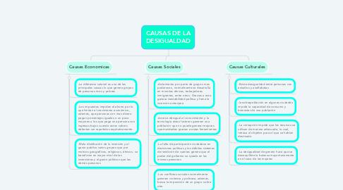 Mind Map: CAUSAS DE LA DESIGUALDAD