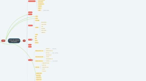 Mind Map: TIPOS DE CERVEZA ARTESANAL