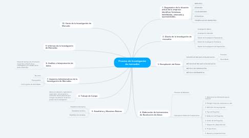 Mind Map: Proceso de Investigación de mercados