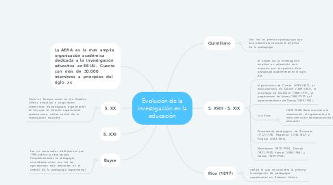 Mind Map: Evolución de la investigación en la educación