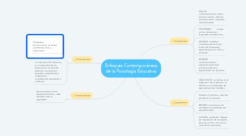 Mind Map: Enfoques Contemporáneos de la Psicología Educativa