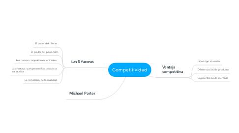Mind Map: Competitividad