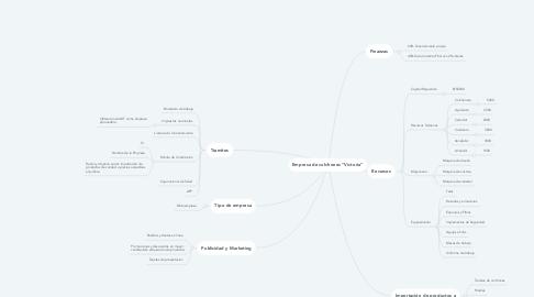 """Mind Map: Empresa de colchones """"Victoria"""""""
