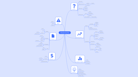 Mind Map: Selling Business Plan