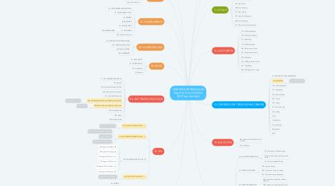 Mind Map: CERVEZAS ARTESANALES Según la Guía de Estilos BJCP (por familias)