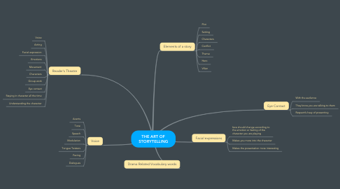 Mind Map: THE ART OF STORYTELLING