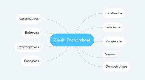 Mind Map: Clasif. Pronombres