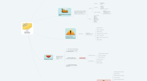 Mind Map: Factor Psicosociales y Organizativos