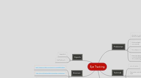 Mind Map: Eye Tracking