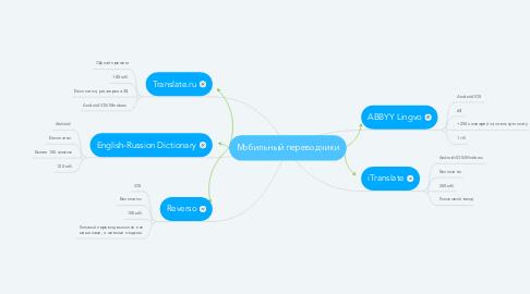 Mind Map: Мобильный переводчики