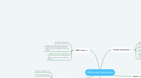 Mind Map: Мобильный переводчик