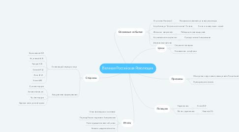 Mind Map: Великая Российская Революция